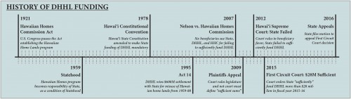 Nelson Timeline