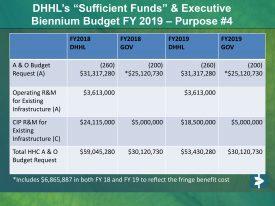 DHHL v Gov Budget 2017